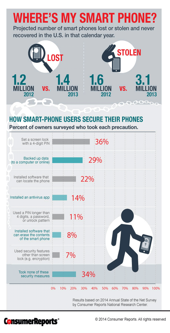 smart-phone-loss-infographic-ctr